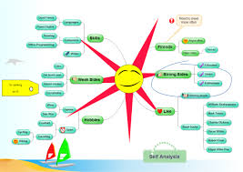 ultimate mind mapping tutorialmind mapping diagram example