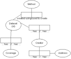 information modeling  concepts  tools  amp  techniques   lter databits    capture more business rules  and are easier to validate and evolve than data models in other approaches     orm net  an orm diagram might look like