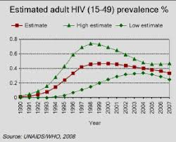 hiv aids impacts and mitigation international baccalaureate hence public spending is diverted to health expenditures instead of investments consumption pressurising the government to increase their spending to