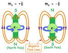 How do electrons spin