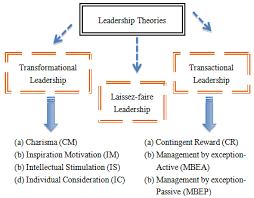 perceived leadership style and employee engagement  SSGM    ANU Description of Opinion Leader  Explanation