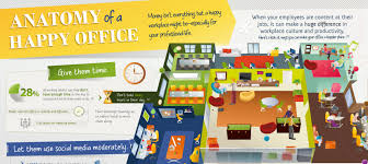 the anatomy of a happy office improving your company culture anatomy office
