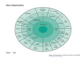 images about stakeholder maps on pinterest   stakeholder        images about stakeholder maps on pinterest   stakeholder analysis  maps and broadcast news