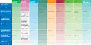 nhs career framework health careers nhs career framework jpg 178 3 kb