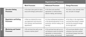 the processes of organization and management a framework for action