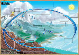 water cycle  the water cycle  from usgs water science basicsdiagram of the water cycle