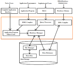components of dbms   edugrabs