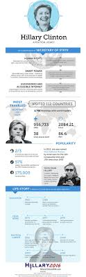 17 best ideas about hillary clinton accomplishments a great hillary clinton infographic detailing her successes as secretary of state as well as