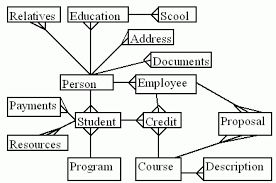 eunis  every person  student or employee  can have many addresses      records  where he can be reached  many personal documents      records