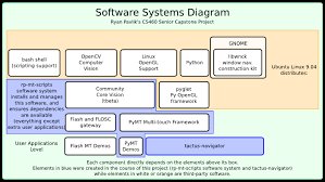 software     ryan pavlik   tactus project  multi touch interaction    as you proceed down the diagram  each row is a higher level of software  the rp mt scripts ensure that the correct packages provided by ubuntu linux are