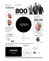 what we do now when we    re not watching movies   graphic   nytimes coma graphic analysis  related article »