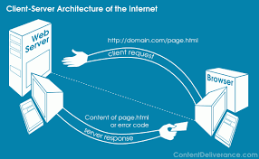 what is client server architecture    content deliverancediagram of client server transaction in internet browsing