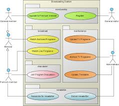 use case diagram   uml  diagrams   uml modeling tooluse case diagram