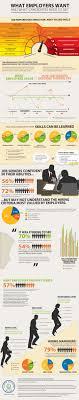 research career advisory board devry university job preparedness indicator infographic