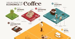 Visualizing the Economics of <b>Coffee</b> in One Chart
