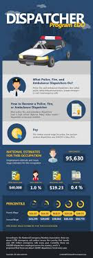emergency dispatcher career infographic dispatcher programs edu emergency dispatcher career outlook infogrpahic