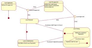 uml basics  an introduction to the unified modeling languagestatechart diagram