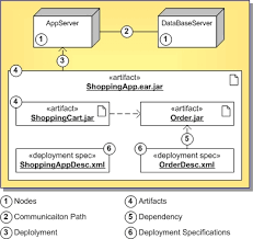 uml   deployment diagram definitionuml   deployment diagram