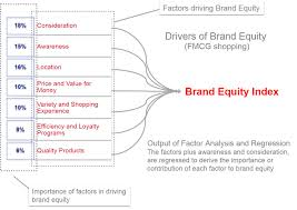 thematic analysis essay  thematic themes in research analysis  brand equity index