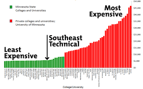 minnesota state college southeast news events and updates view larger image of chart jpg