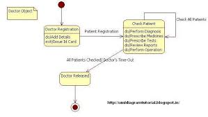 unified modeling language  hospital management system   state diagramhospital management system   state diagram