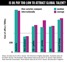 times higher education pay survey the features is uk pay too low to attract global talent