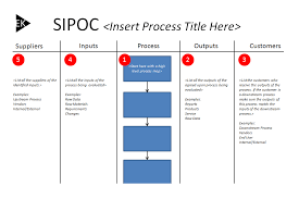 using the sipoc diagram   template included   eldon kao work