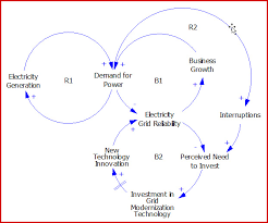 "jeff wasbes on causal loop diagrams · aea  each feedback loop has a polarity characteristic  to reveal the polarity of a loop  ""break"" the loop at any chosen point and follow the interactions around"