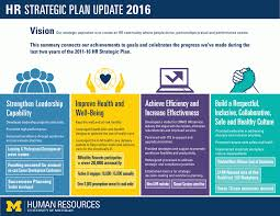 uhr strategic plan human resources university of michigan hr strategic plan update 2016 summary graphic linked to accomplishments document