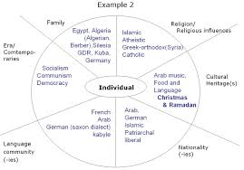 examples of cultural identity essay identity issues beyond intractability