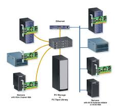 best images of san network diagram   san network fibre channel    san network fibre channel diagram