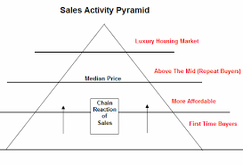 the housing market  quot sales activity pyramid quot  • seattle bubblelennox scott    s housing pyramid