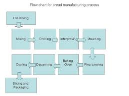 bakery industry  process flow chart for b manufacturingflow chart of b manufacturing   process flow chart for b manufacturing process b making