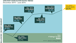 metro vancouver real estate market mid year review mac s to active listing ratio