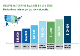htm salary survey nearing a tipping point x magazine median base salaries by job title nationwide click to enlarge
