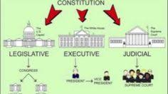 Federalist Paper     Explained  American Government Review   YouTube studylib net