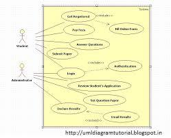 kavindra kumar singh  use case diagram for online examinationthe use case uml diagram for online examinaton system is shown below