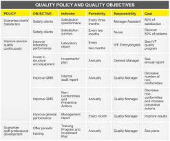 establishing a quality management system in a fertility center figure 7 practical example of quality policies and quality objectives at androfert