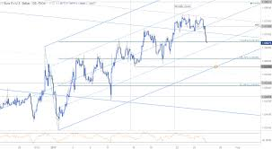 eur usd eyes 1 0580 support ahead of 4q gdp eur usd 120min chart