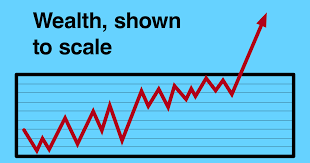 Wealth, shown to <b>scale</b>