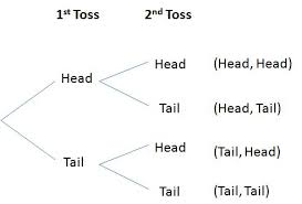 best images of tree diagram math probability examples    tree diagram math definition