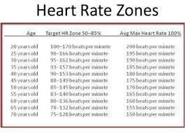 zon kadar jantung sasaran dalam senaman