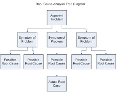 business analysis guidebook root cause analysis   wikibooks  open    root cause analysis tree diagram jpg