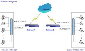collection vpn network diagram pictures   diagrams best images of network diagram vpn tunnel visio vpn tunnel