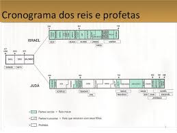 Resultado de imagem para IMAGENS DOS PROFETAS