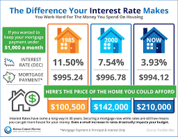 do you know the difference your interest rate makes infographic do you know the difference your interest rate makes infographic the team
