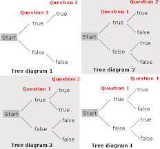 tree diagram worksheet   problems  amp  solutionsthere are two     true or false     type of questions on a test paper  pick the tree diagram that represents all the possible answers to these questions