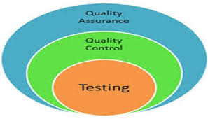 difference between software quality assurance  software quality    difference between software quality assurance  software quality control  and software testing