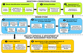 public procurement best practice guidefigure     flowchart of steps  activities that take place in the three stages of project initiation