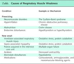 narrative review ventilator induced respiratory muscle weakness image 6tt1